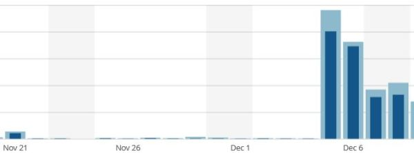 Rob-Ford day is the blip on the left, dwarfed by the outing of The Pie a couple of weeks later.